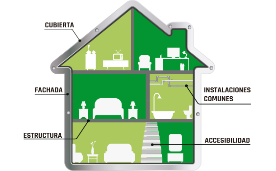 grafico casa