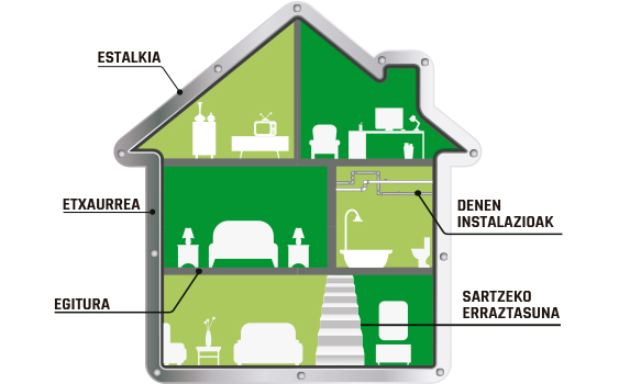 grafico casa area ite